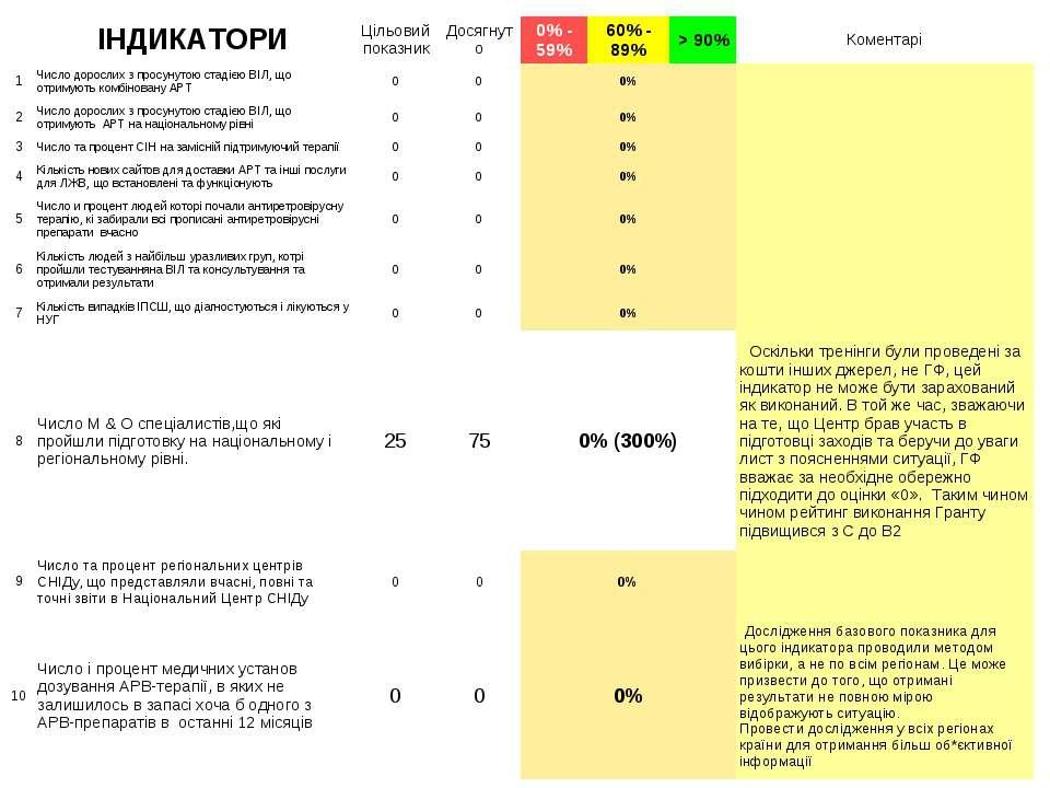 ІНДИКАТОРИ Цільовий показник Досягнуто 0% - 59% 60% - 89% > 90% Коментарі 1 Ч...
