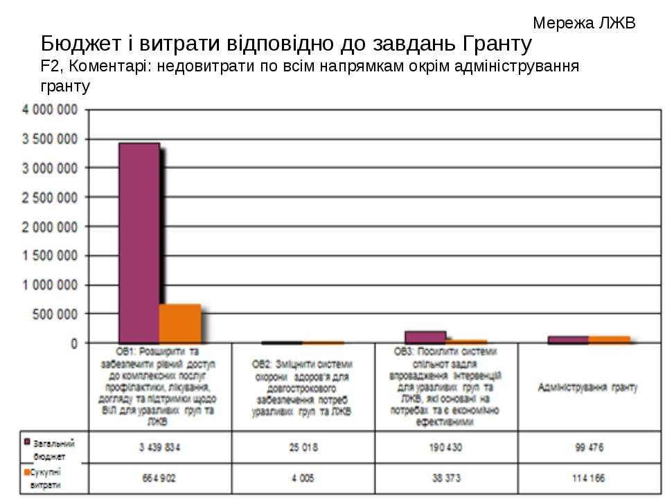 Бюджет і витрати відповідно до завдань Гранту F2, Коментарі: недовитрати по в...