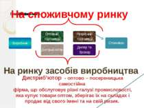 На споживчому ринку На ринку засобів виробництва Дистриб'ютор - оптово – посе...