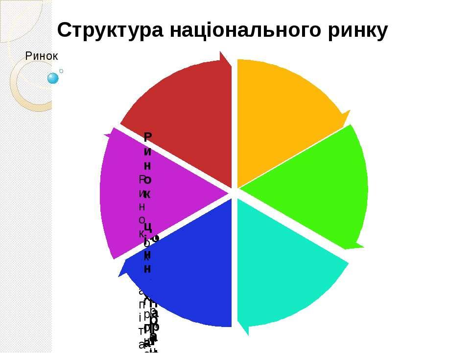 Структура національного ринку
