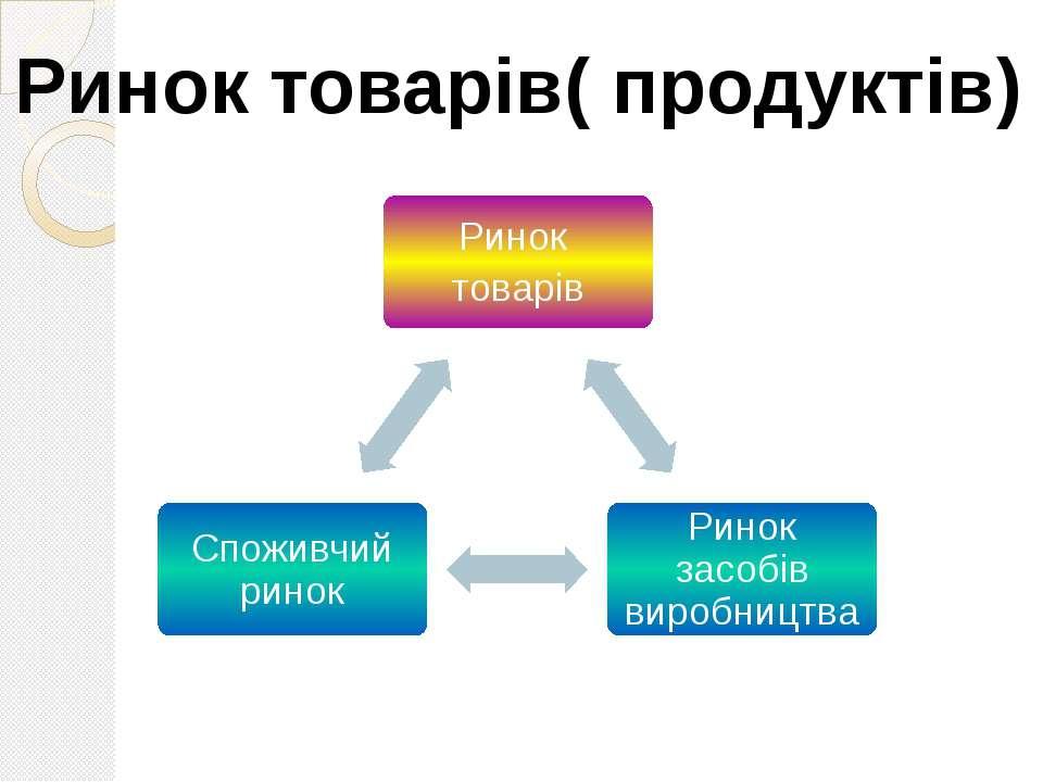 Ринок товарів( продуктів)