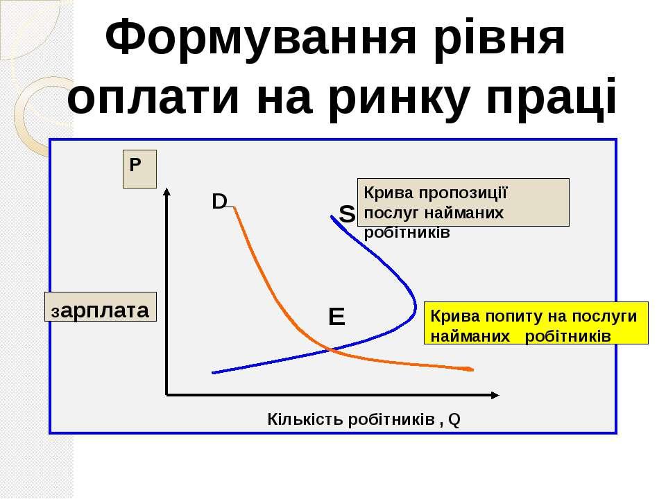 Кількість робітників , Q D S E Формування рівня оплати на ринку праці Р Зарпл...
