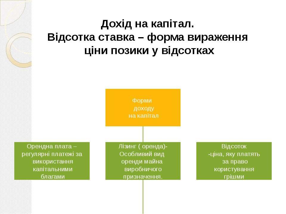Дохід на капітал. Відсотка ставка – форма вираження ціни позики у відсотках