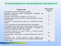 Стимулювання економічної активності © НІСД Преференція Обсяг ресурсу, млрд гр...