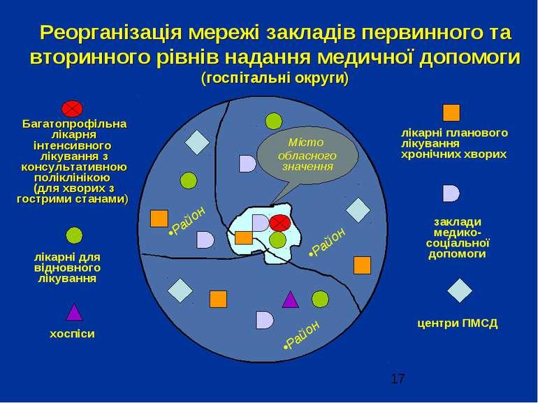 Реорганізація мережі закладів первинного та вторинного рівнів надання медично...