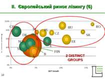 II. Європейський ринок лізингу (6) CH NL E B A HU EE SK RO CZ PL SL FIN S NO ...