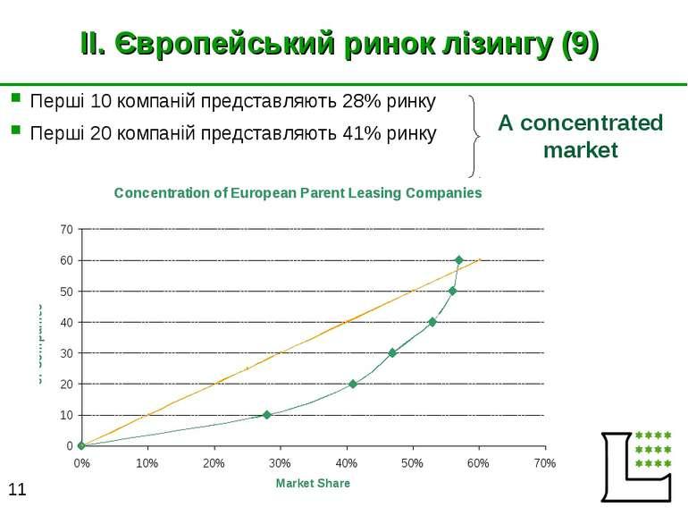 II. Європейський ринок лізингу (9) Перші 10 компаній представляють 28% ринку ...