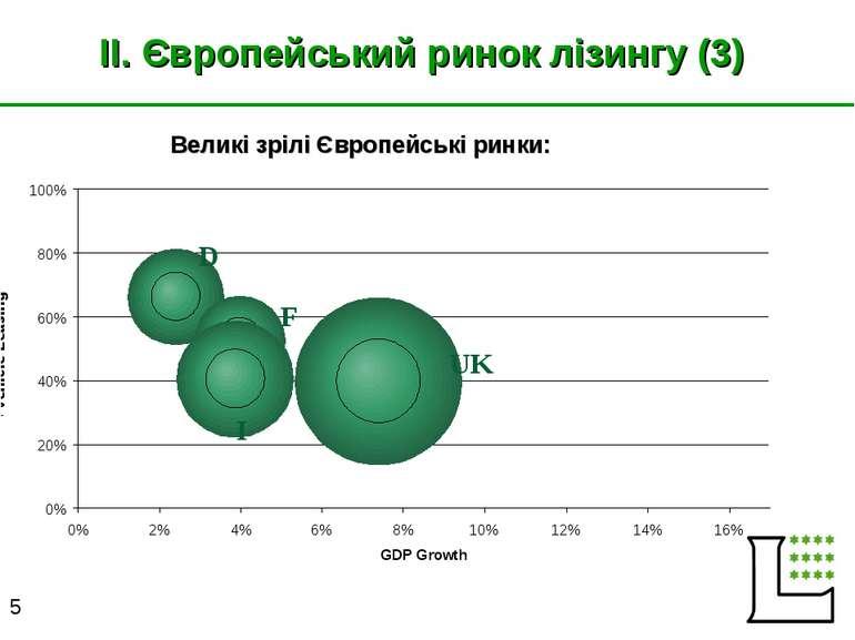 II. Європейський ринок лізингу (3) UK I F D Великі зрілі Європейські ринки: