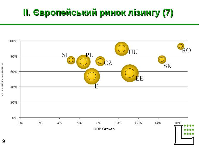 II. Європейський ринок лізингу (7) E HU EE SK RO CZ PL SL