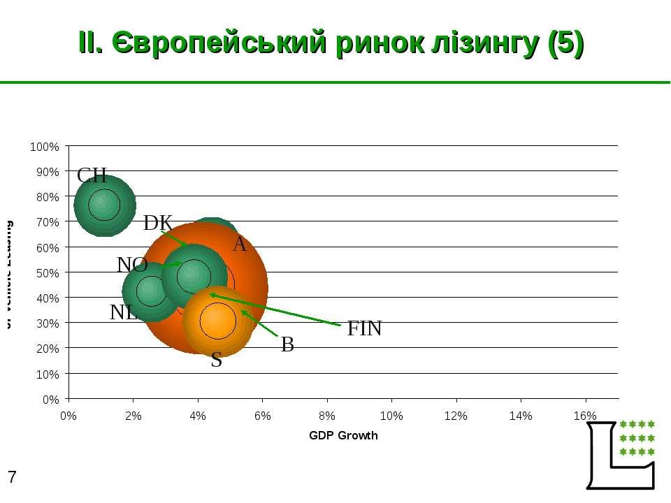 II. Європейський ринок лізингу (5) CH NL B A FIN S NO DK