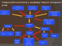 Схема роботи вчителя у напрямку творчої активності учнів Психологічно – педаг...