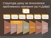 Структура уроку за технологією проблемного навчання (за Н.Дайрі) Проблемна си...
