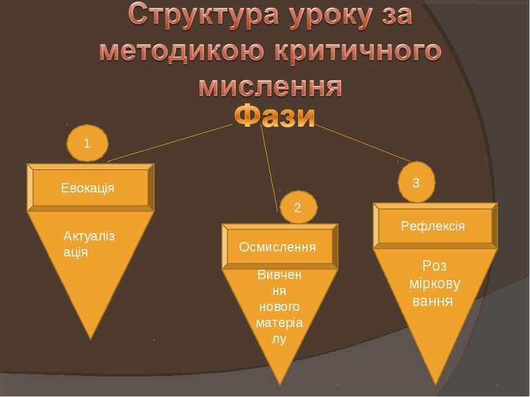 1 2 3 Евокація Осмислення Рефлексія Актуалізація Вивчення нового матеріалу Ро...