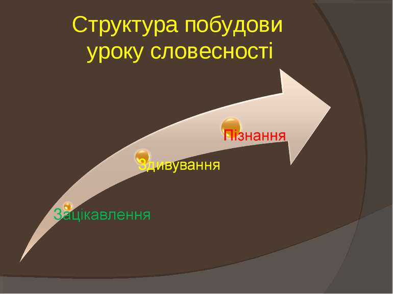 Структура побудови уроку словесності