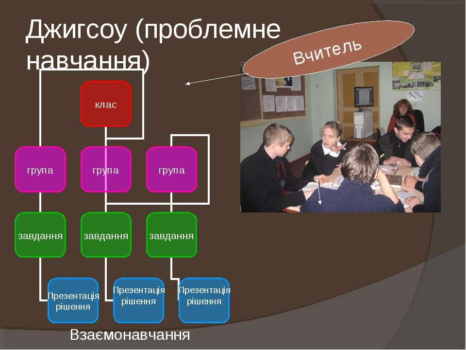 Джигсоу (проблемне навчання) Вчитель Взаємонавчання