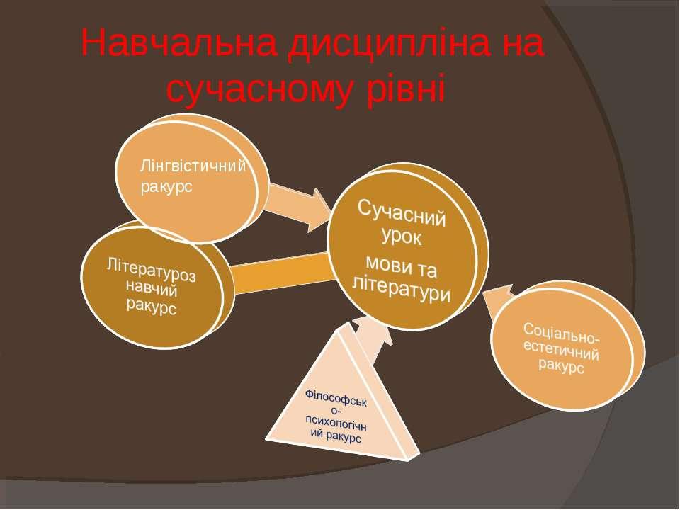 Навчальна дисципліна на сучасному рівні Лінгвістичний ракурс