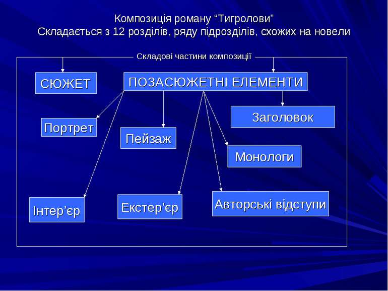 """Композиція роману """"Тигролови"""" Складається з 12 розділів, ряду підрозділів, сх..."""