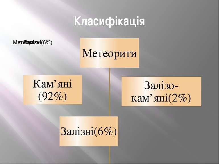 Класифікація