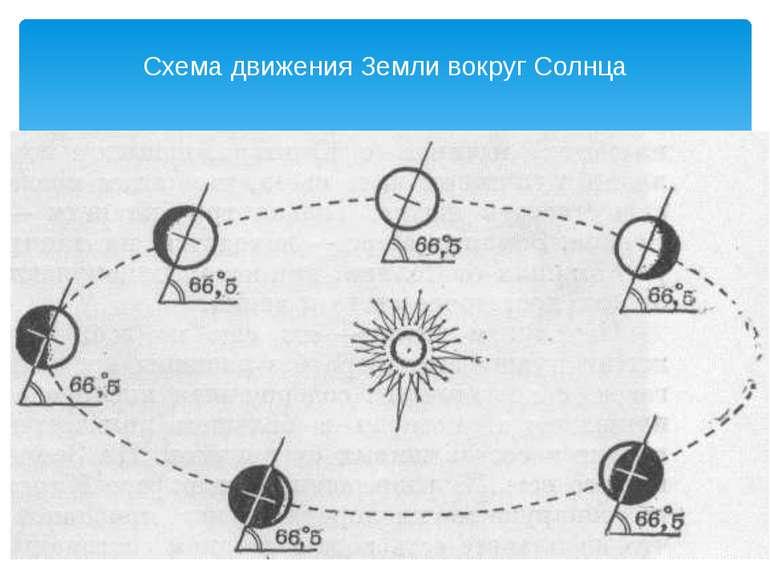 Схема руху Землі навколо Сонця