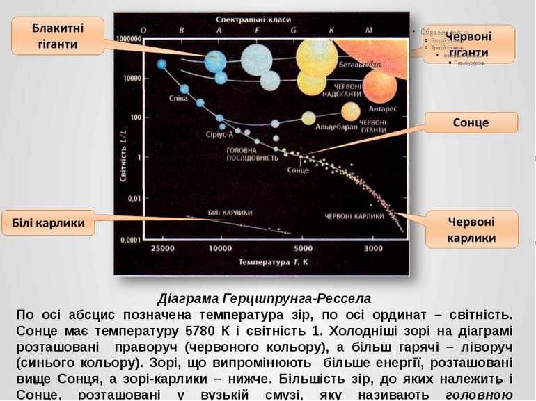 Діаграма Герцшпрунга-Рессела По осі абсцис позначена температура зір, по осі ...