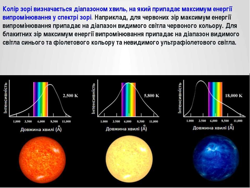 Колір зорі визначається діапазоном хвиль, на який припадає максимум енергії в...