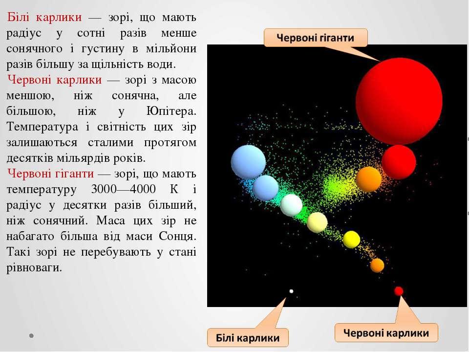 Білі карлики — зорі, що мають радіус у сотні разів менше сонячного і густину ...