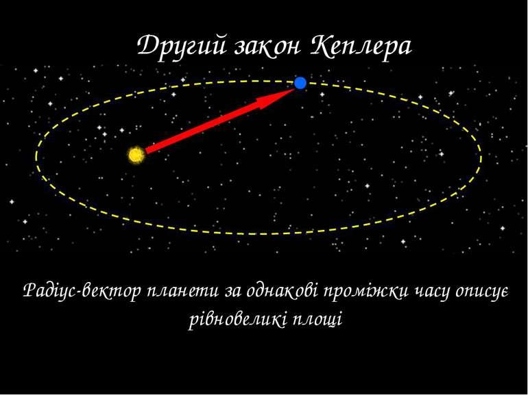 Другий закон Кеплера Радіус-вектор планети за однакові проміжки часу описує р...