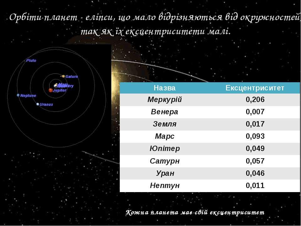 Орбіти планет - еліпси, що мало відрізняються від окружностей, так як їх ексц...
