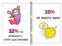 10% не мають мрію 32% не вважають себе щасливими