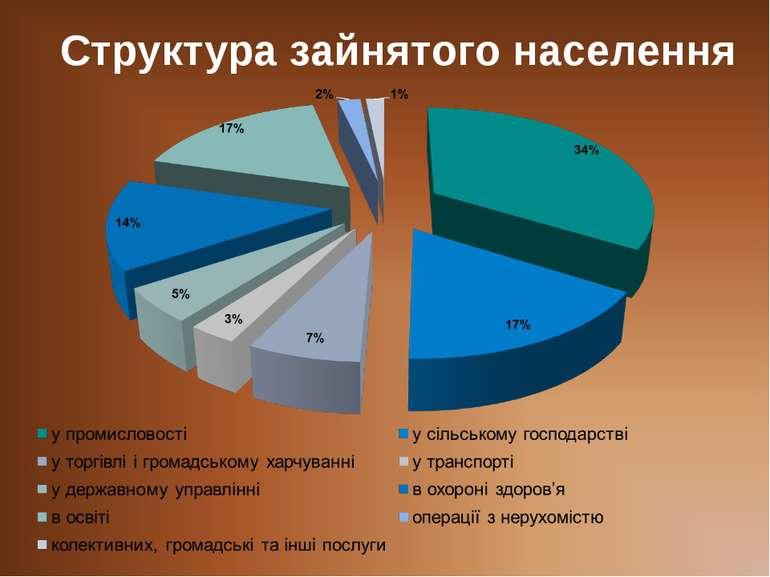 Структура зайнятого населення