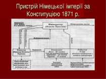 Пристрій Німецької імперії за Конституцією 1871 р.