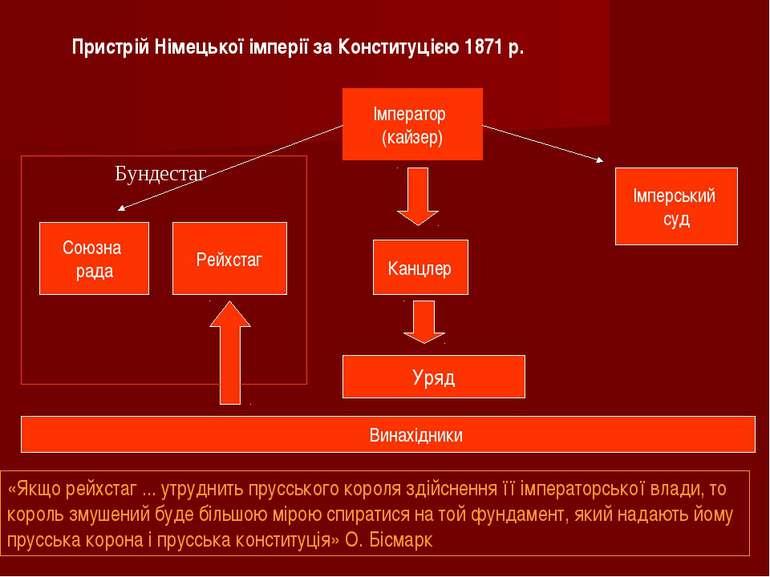 Імператор (кайзер) Союзна рада Рейхстаг Канцлер Імперський суд Уряд Пристрій ...