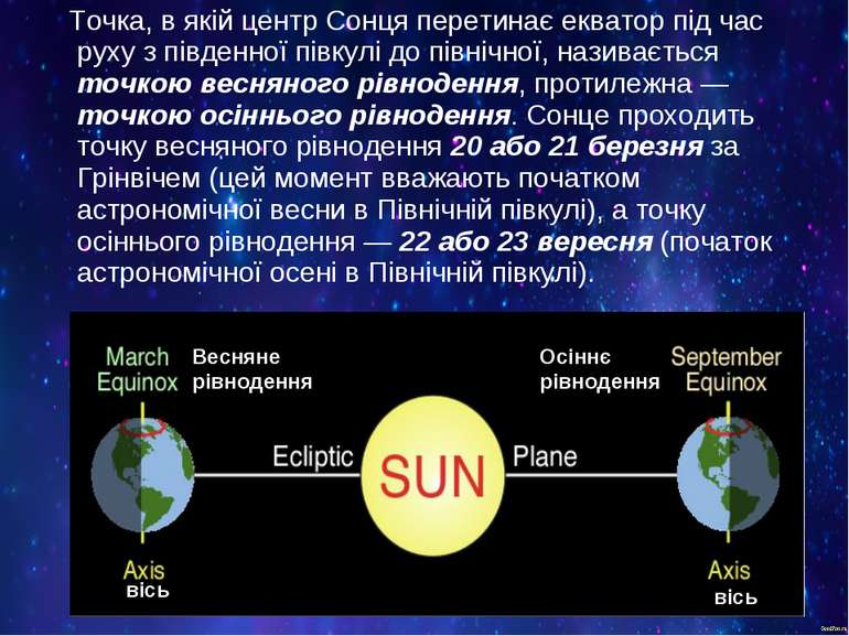 Точка, в якій центр Сонця перетинає екватор під час руху з південної півкулі ...