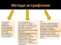 Методи астрофізики Астрометрія (завдання: вимірювання розташування та блиску ...
