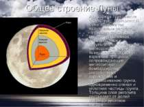 Загальна будова Місяця Атмосфера практично відсутня. Поверхня Місяця вкрита т...