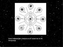 Классификация спиральных галактик по Ж. Вокулеру