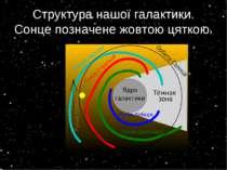Структура нашої галактики. Сонце позначене жовтою цяткою.