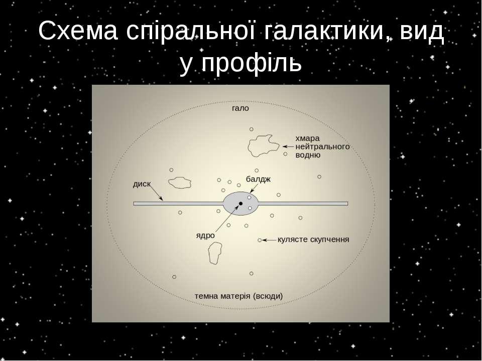 Схема спіральної галактики, вид у профіль