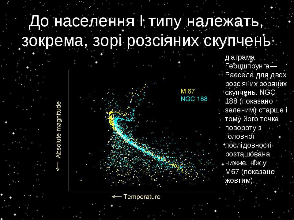 ДонаселенняІтипуналежать, зокрема, зорі розсіяних скупчень діаграма Герцш...