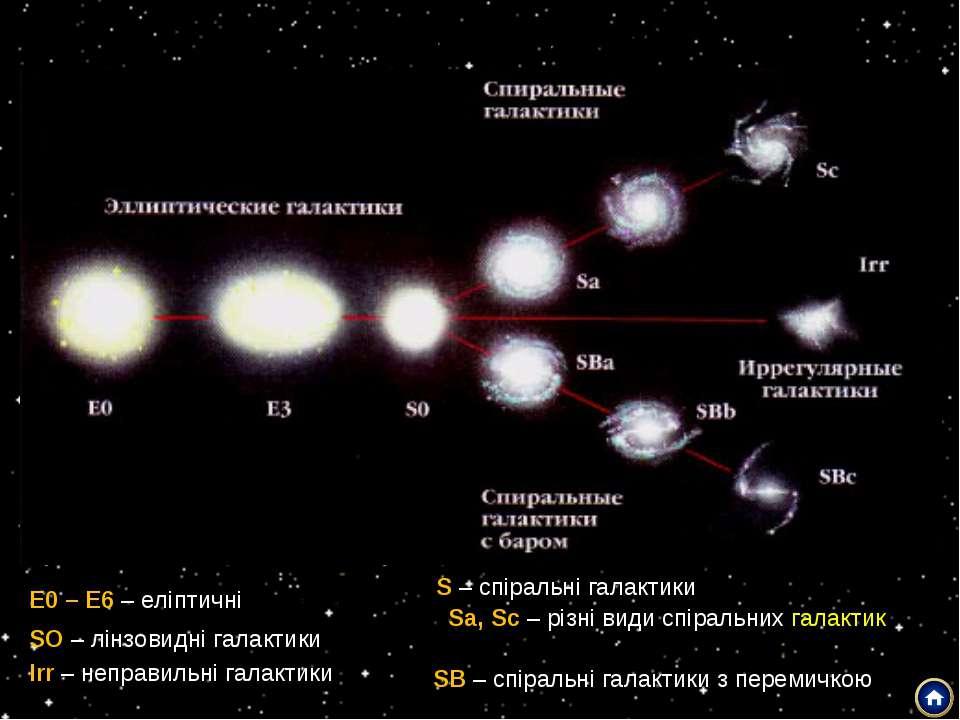 Класифікація галактик Е0 – Е6 – еліптичні галактики SO – лінзовидні галактики...