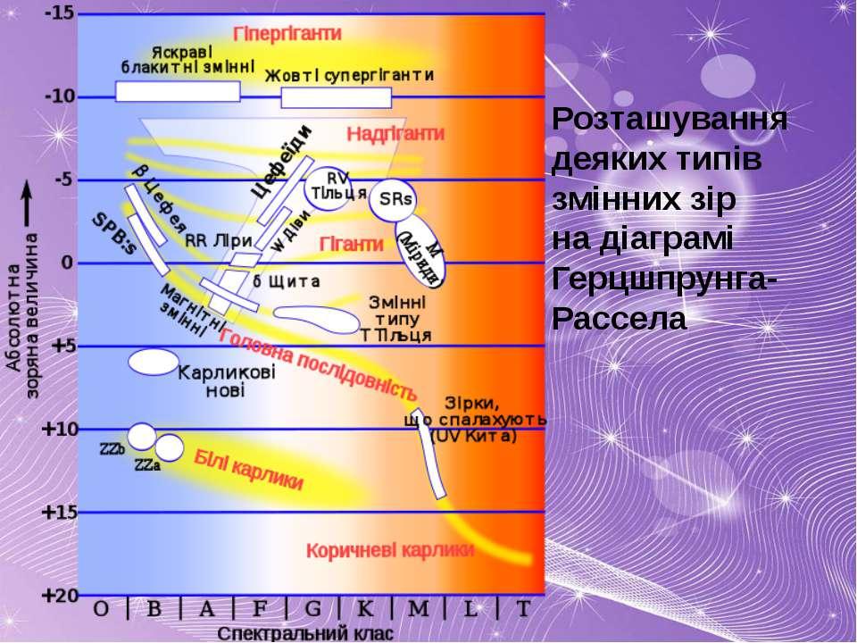 Розташування деяких типів змінних зір надіаграмі Герцшпрунга-Рассела