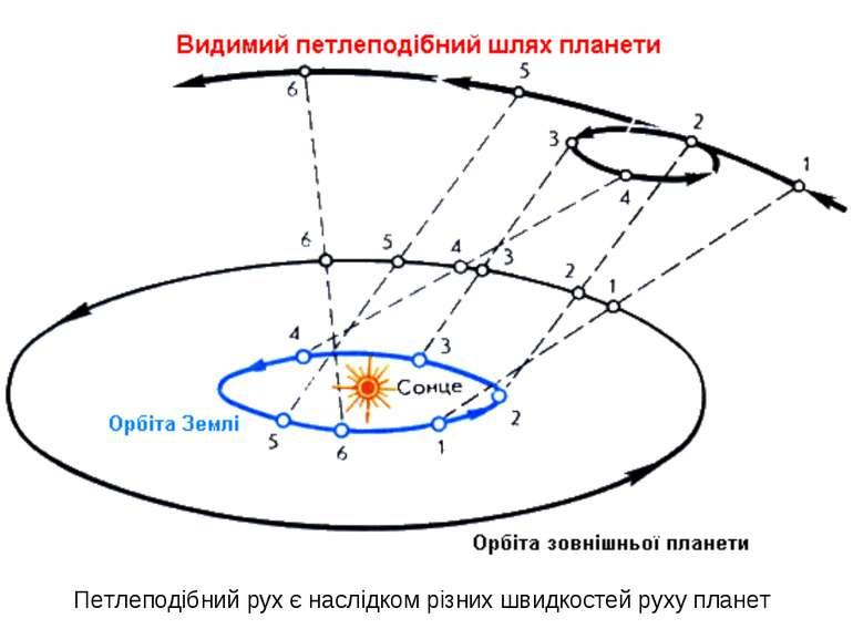 Петлеподібний рух є наслідком різних швидкостей руху планет