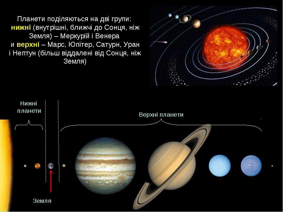 Планети поділяються на дві групи: нижні (внутрішні, ближчі до Сонця, ніж Земл...