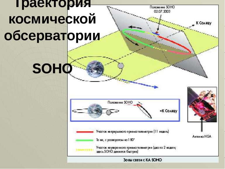 Траєкторія космічної обсерваторії SOHO