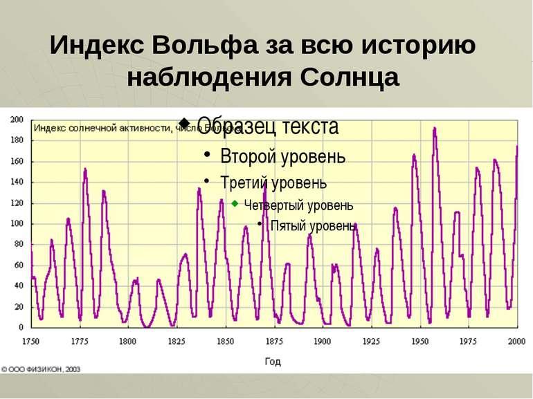 Індекс Вольфа за всю історію спостереження Сонця