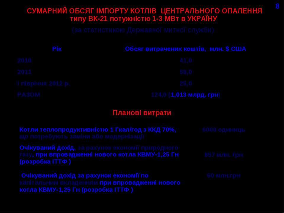 СУМАРНИЙ ОБСЯГ ІМПОРТУ КОТЛІВ ЦЕНТРАЛЬНОГО ОПАЛЕННЯ типу ВК-21 потужністю 1-3...