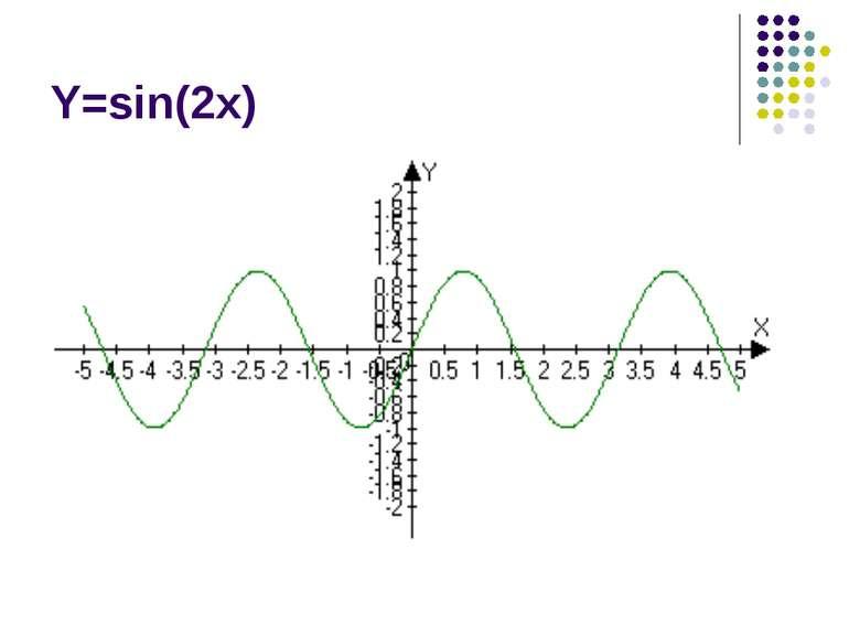 Y=sin(2x)