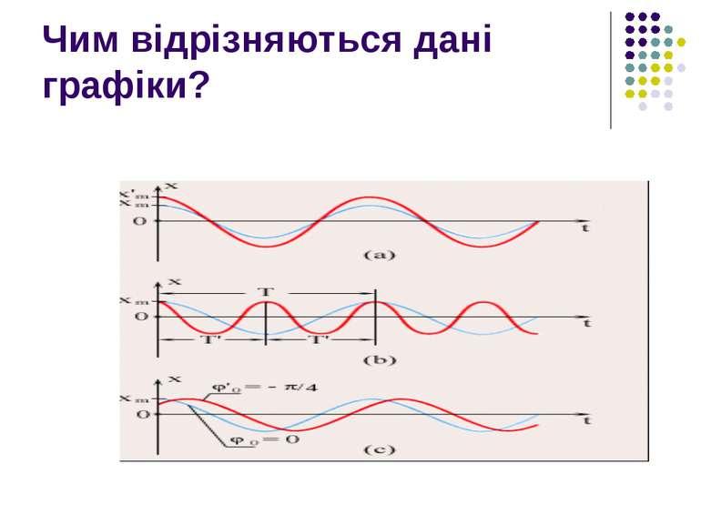 Чим відрізняються дані графіки?