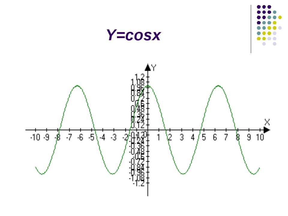 Y=cosx