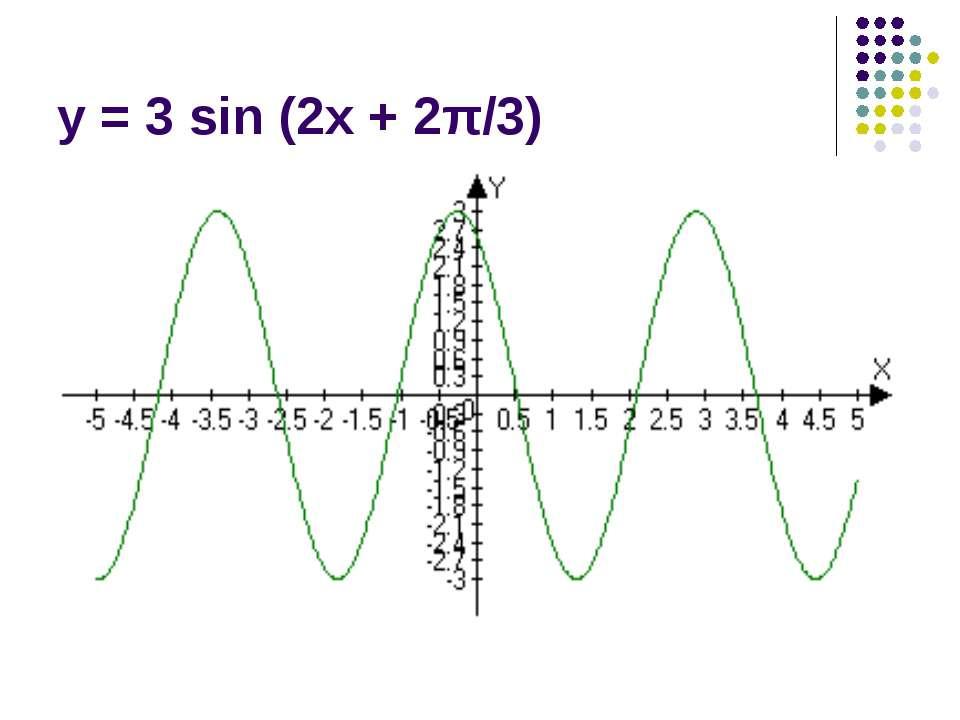 y = 3 sin (2x + 2π/3)